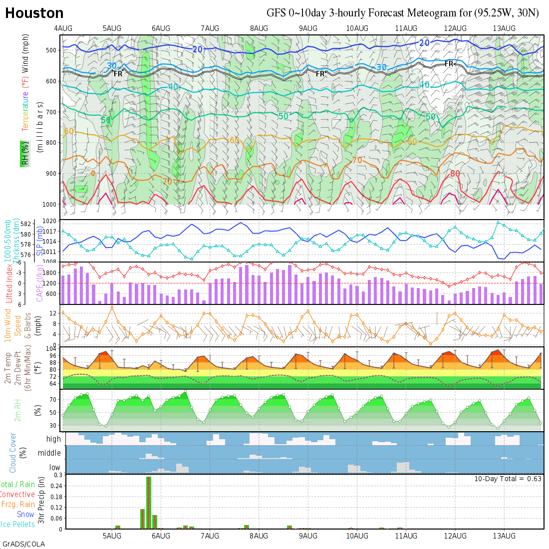 GFS Shortrange Forcast